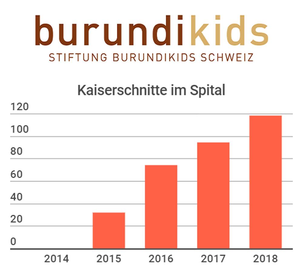 statistik zu den kaiserschnitten 2018